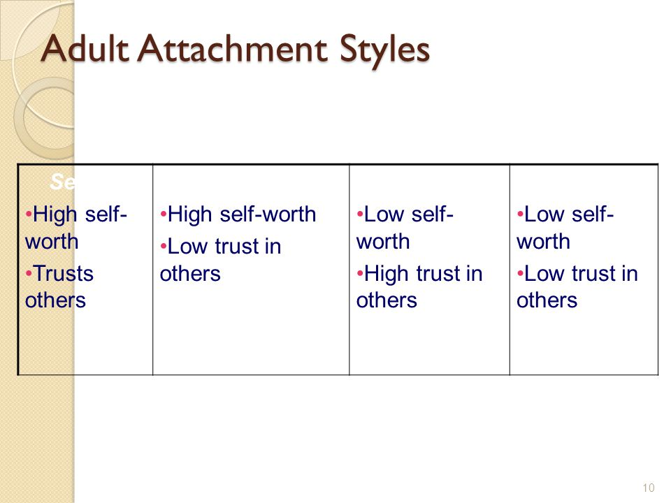 Adult Attachment Styles 10 Secure High self- worth Trusts others Preoccupied High self-worth Low trust in others Fearful Low self- worth High trust in