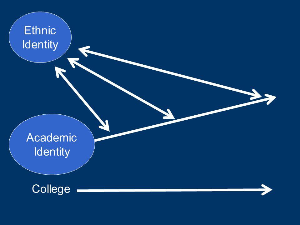 College Ethnic Identity