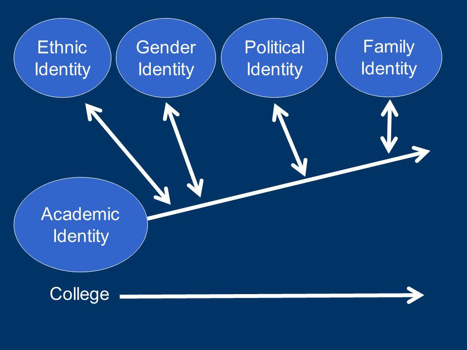 Academic Identity College Ethnic Identity Gender Identity Political Identity Family Identity