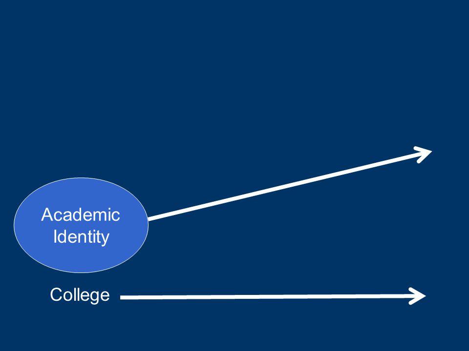 College Academic Identity