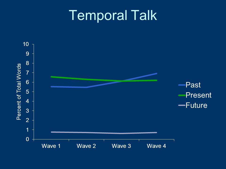 Temporal Talk