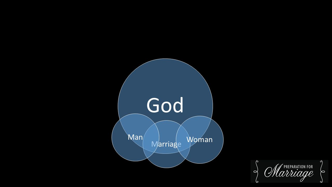 God MarriageWomanMan