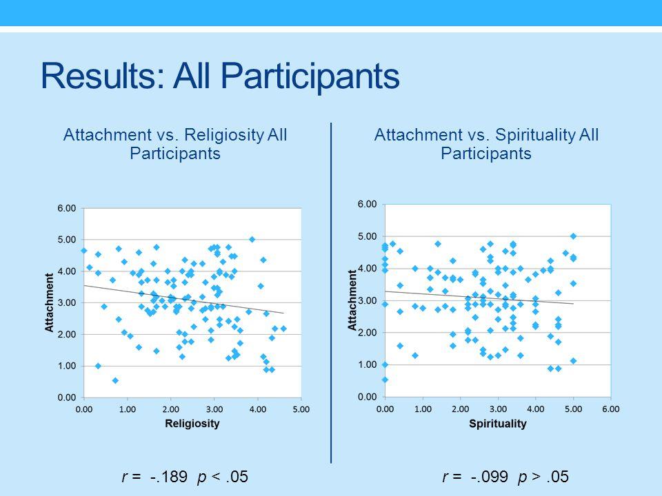Results: All Participants Attachment vs.Spirituality All Participants Attachment vs.