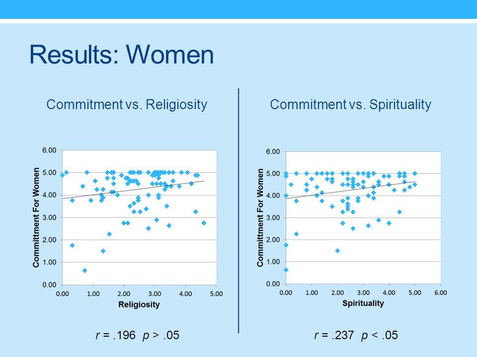 Results: Women Commitment vs. ReligiosityCommitment vs. Spirituality r =.196 p >.05r =.237 p <.05