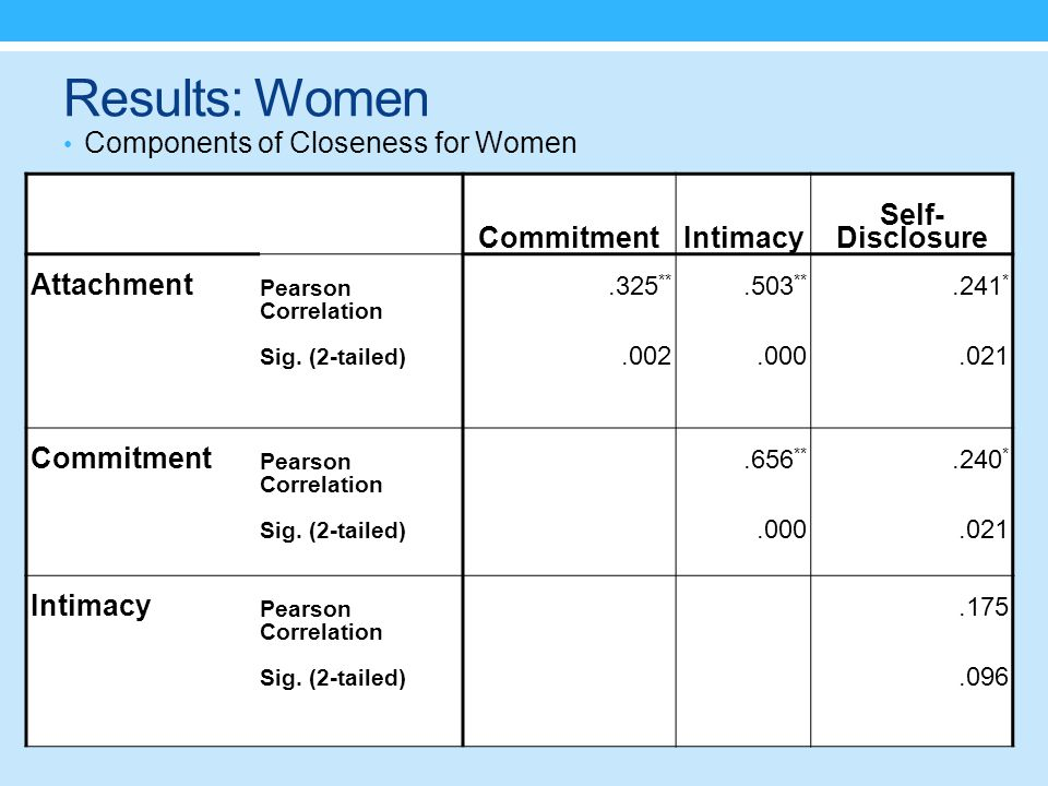 Results: Women Components of Closeness for Women CommitmentIntimacy Self- Disclosure Attachment Pearson Correlation.325 **.503 **.241 * Sig.