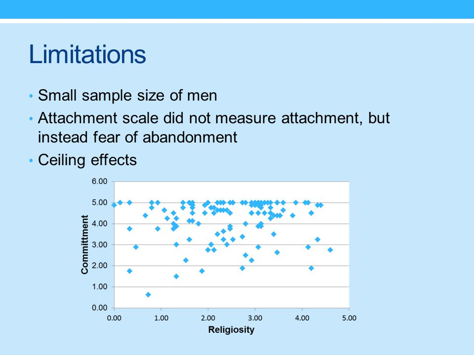 Limitations Small sample size of men Attachment scale did not measure attachment, but instead fear of abandonment Ceiling effects