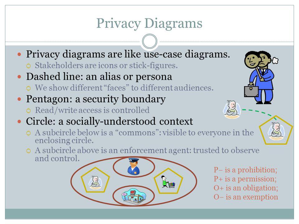Privacy Diagrams Privacy diagrams are like use-case diagrams.