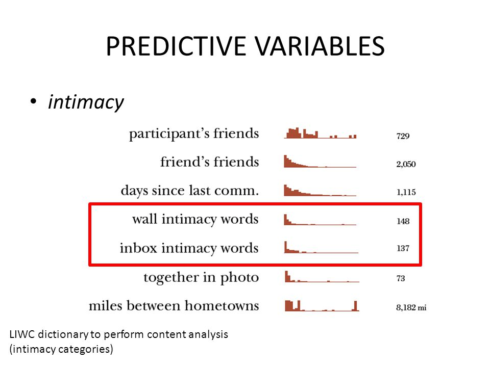 PREDICTIVE VARIABLES intimacy LIWC dictionary to perform content analysis (intimacy categories)