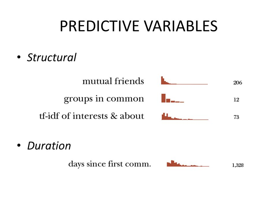 PREDICTIVE VARIABLES Structural Duration