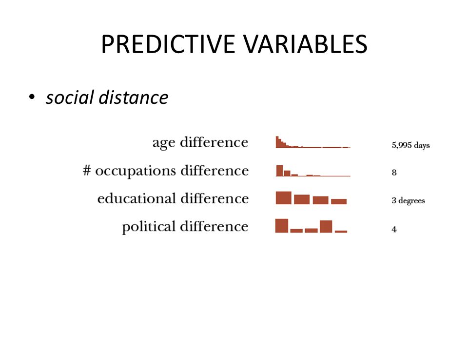 PREDICTIVE VARIABLES social distance