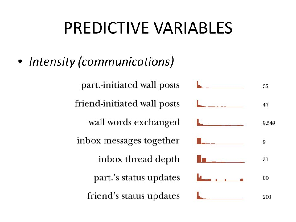 PREDICTIVE VARIABLES Intensity (communications)