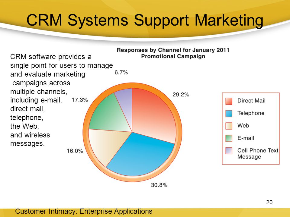 CRM Systems Support Marketing 20 Customer Intimacy: Enterprise Applications CRM software provides a single point for users to manage and evaluate marketing campaigns across multiple channels, including e-mail, direct mail, telephone, the Web, and wireless messages.