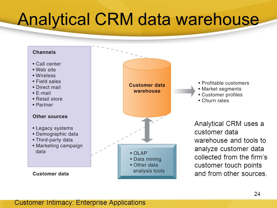 Analytical CRM data warehouse 24 Customer Intimacy: Enterprise Applications Analytical CRM uses a customer data warehouse and tools to analyze customer data collected from the firm's customer touch points and from other sources.