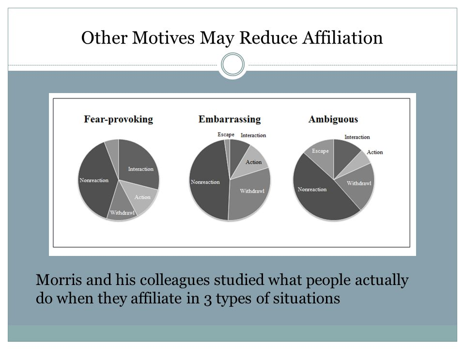 Other Motives May Reduce Affiliation Morris and his colleagues studied what people actually do when they affiliate in 3 types of situations