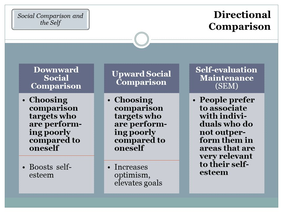 Directional Comparison Social Comparison and the Self Downward Social Comparison Choosing comparison targets who are perform- ing poorly compared to oneself Boosts self- esteem Upward Social Comparison Choosing comparison targets who are perform- ing poorly compared to oneself Increases optimism, elevates goals Self-evaluation Maintenance (SEM) People prefer to associate with indivi- duals who do not outper- form them in areas that are very relevant to their self- esteem