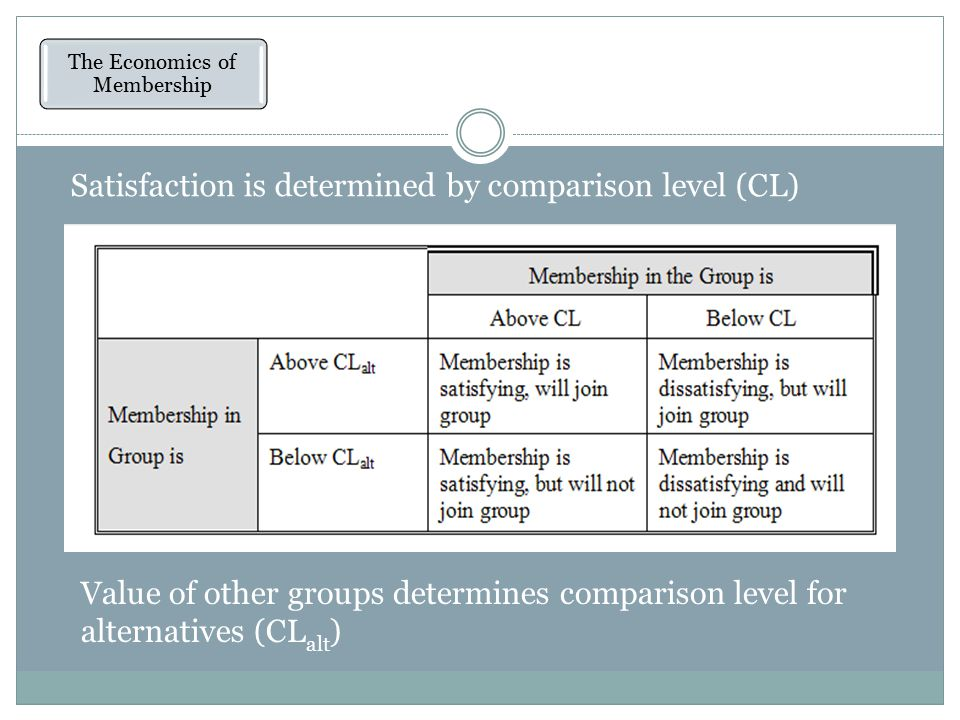 Satisfaction is determined by comparison level (CL) The Economics of Membership Value of other groups determines comparison level for alternatives (CL alt )