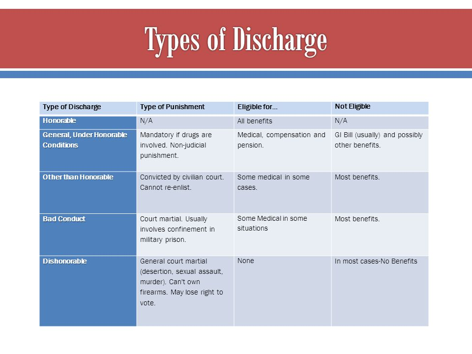 Type of DischargeType of PunishmentEligible for… Not EligibleHonorableN/A All benefits N/A General, Under Honorable Conditions Mandatory if drugs are
