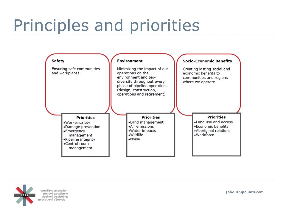 aboutpipelines.com Principles and priorities