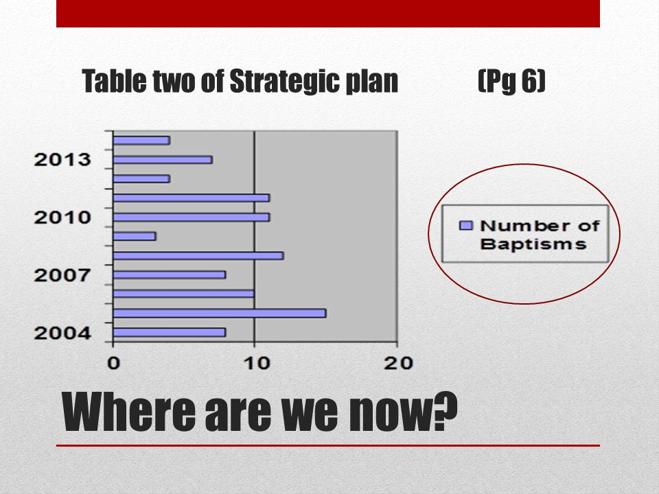 Table two of Strategic plan(Pg 6)