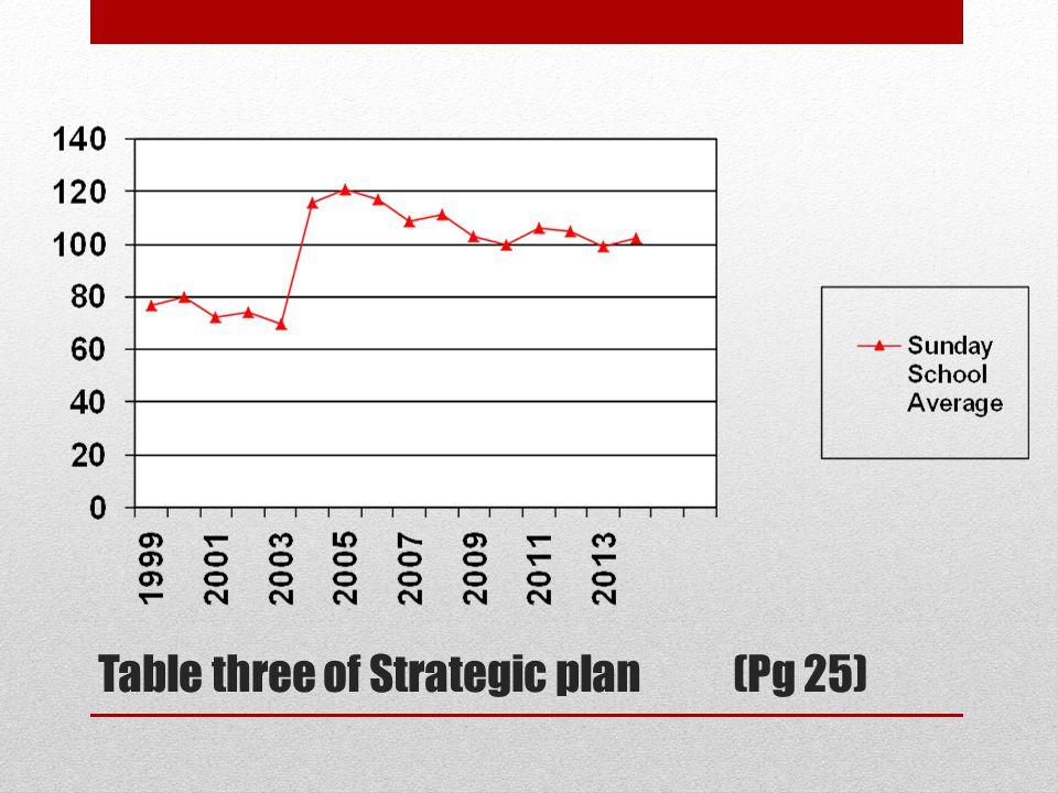 Table three of Strategic plan(Pg 25)