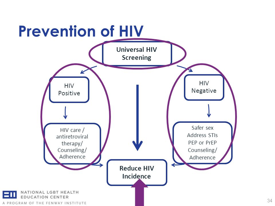 Prevention of HIV 34 Universal HIV Screening HIV Negative Safer sex Address STIs PEP or PrEP Counseling/ Adherence Reduce HIV Incidence HIV care / ant