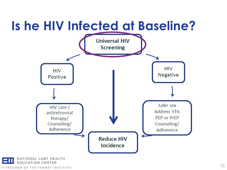 Is he HIV Infected at Baseline? 35 Universal HIV Screening HIV Negative Safer sex Address STIs PEP or PrEP Counseling/ Adherence Reduce HIV Incidence