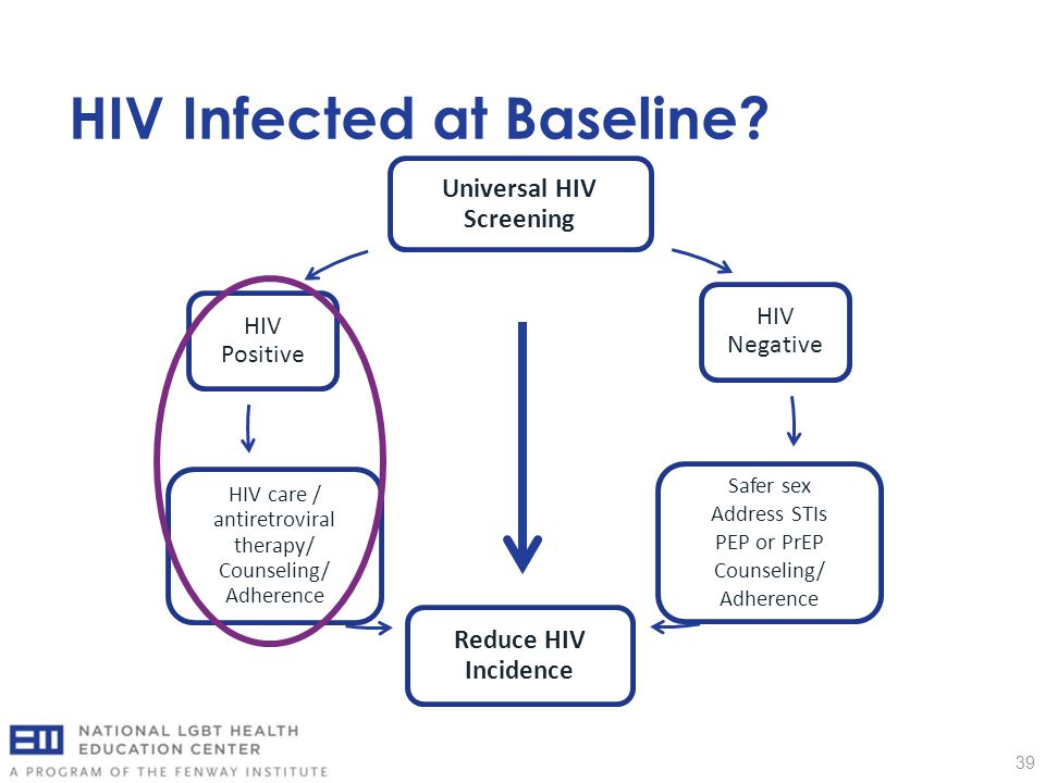 HIV Infected at Baseline? 39 Universal HIV Screening HIV Negative Safer sex Address STIs PEP or PrEP Counseling/ Adherence Reduce HIV Incidence HIV ca