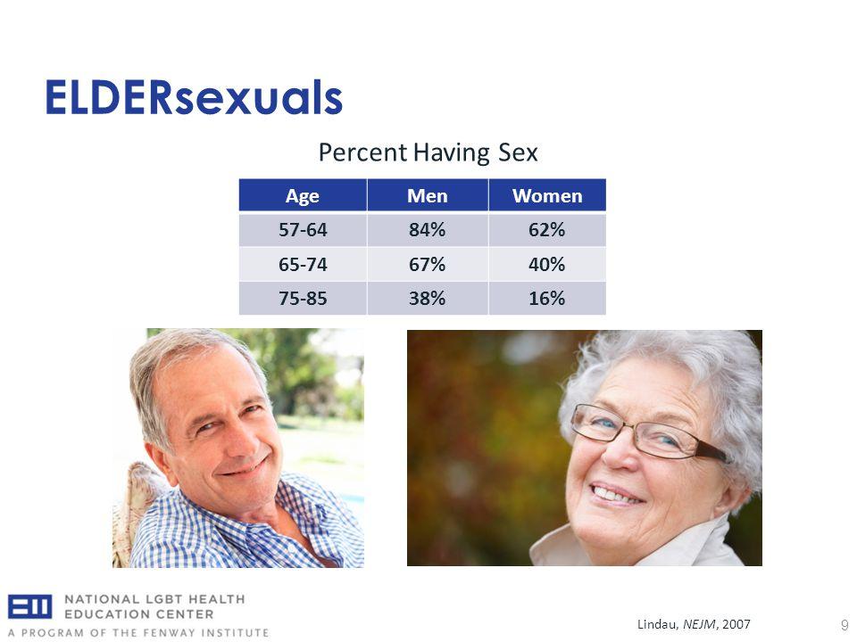 ELDERsexuals 9 Percent Having Sex AgeMenWomen 57-6484%62% 65-7467%40% 75-8538%16% Lindau, NEJM, 2007