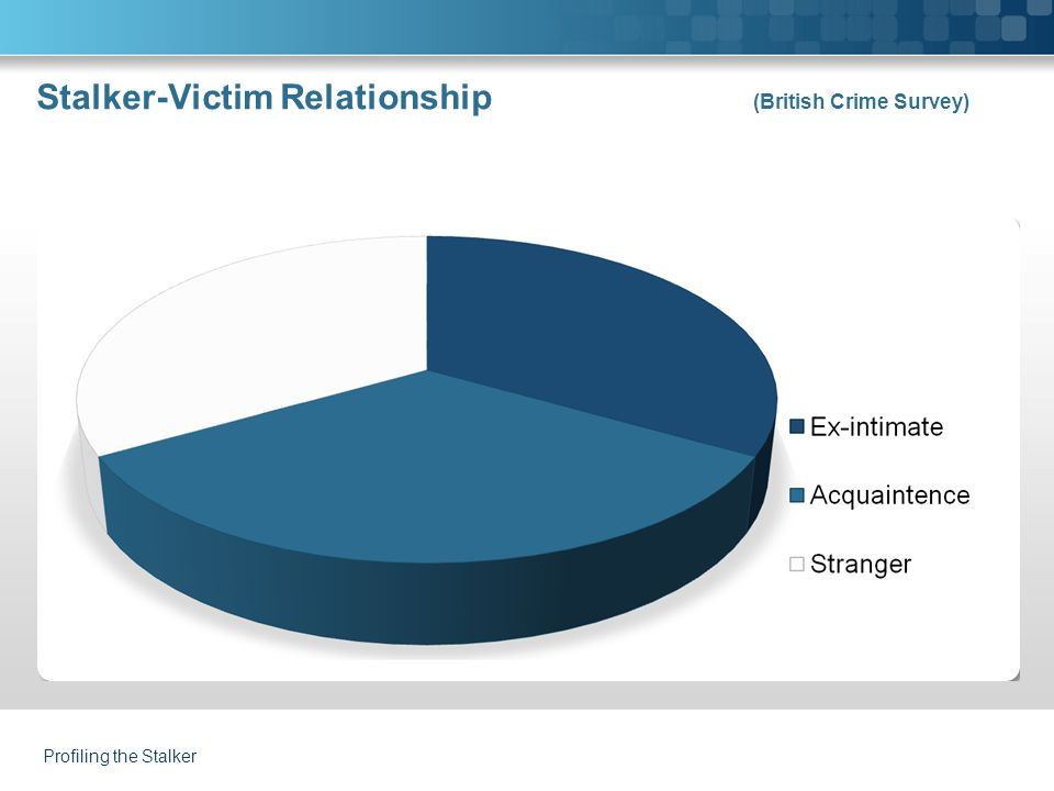 Stalker-Victim Relationship (British Crime Survey) Profiling the Stalker