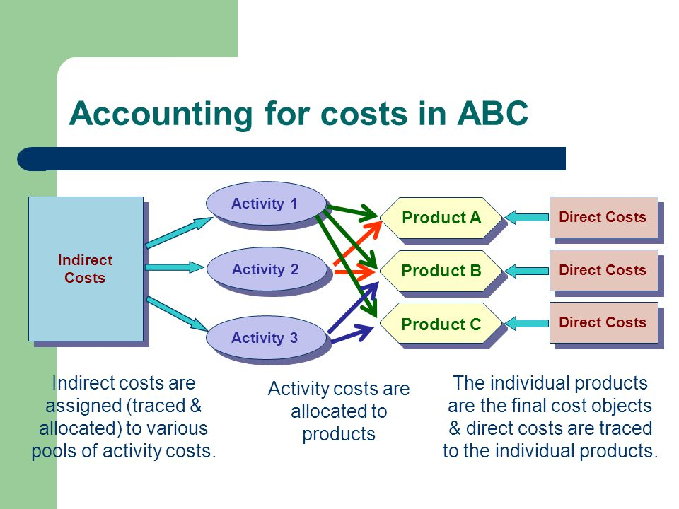 The individual products are the final cost objects & direct costs are traced to the individual products.