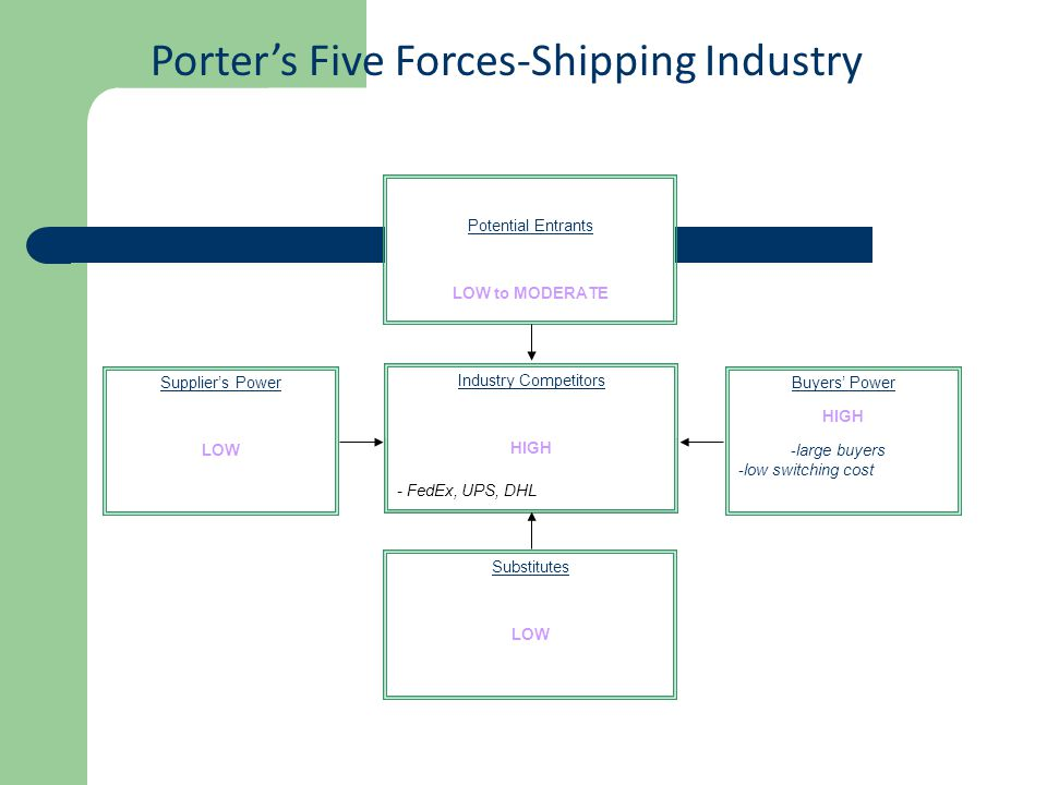 Supplier's Power LOW Potential Entrants LOW to MODERATE Substitutes LOW Buyers' Power HIGH -large buyers -low switching cost Industry Competitors HIGH - FedEx, UPS, DHL Porter's Five Forces-Shipping Industry