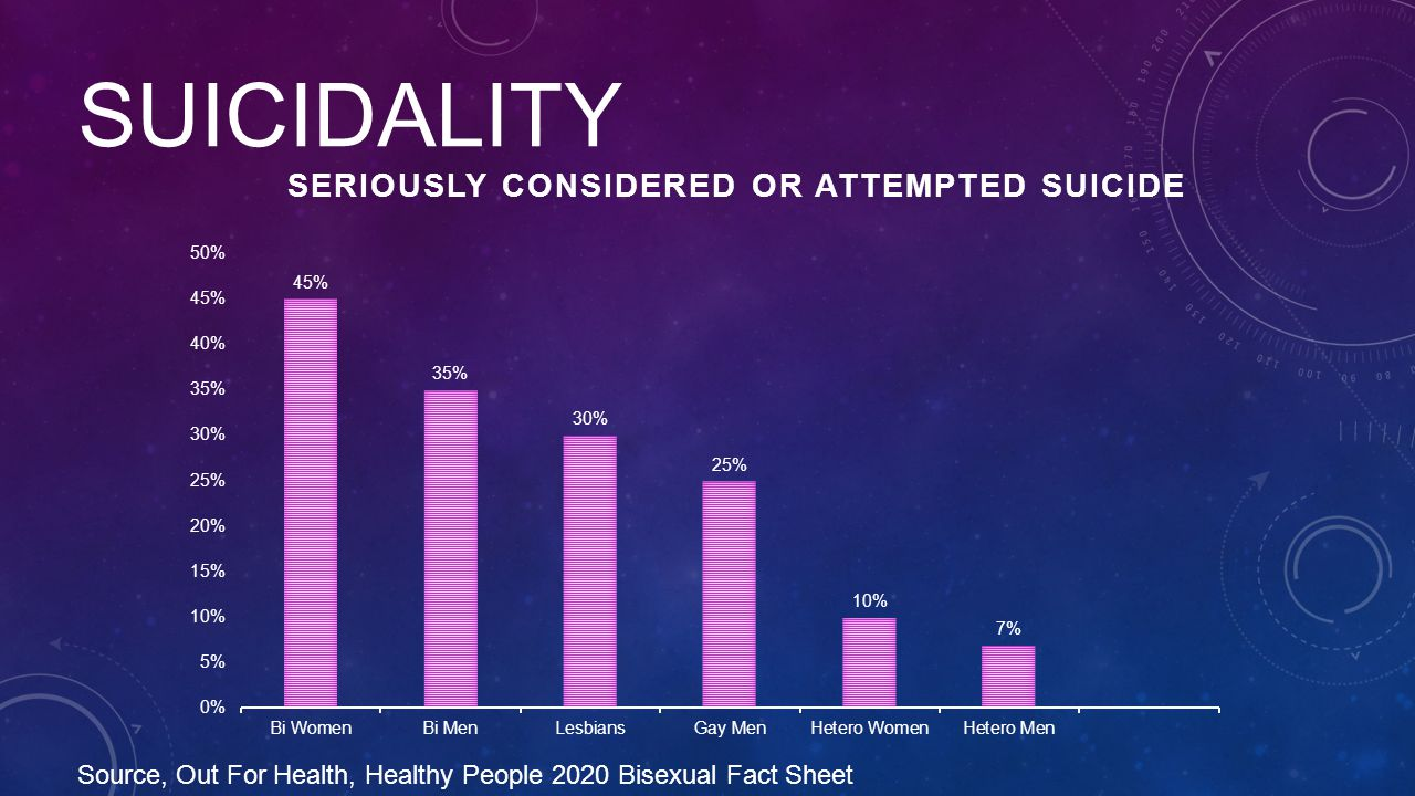 SUICIDALITY Source, Out For Health, Healthy People 2020 Bisexual Fact Sheet