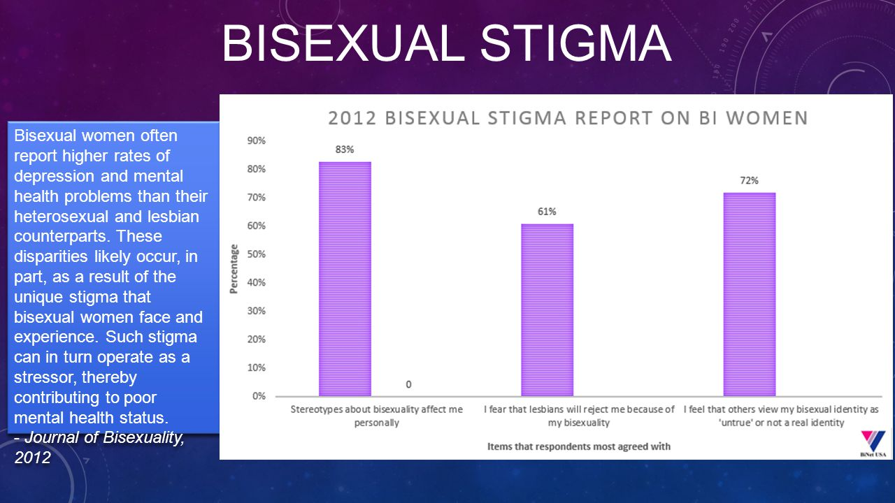BISEXUAL STIGMA Bisexual women often report higher rates of depression and mental health problems than their heterosexual and lesbian counterparts.