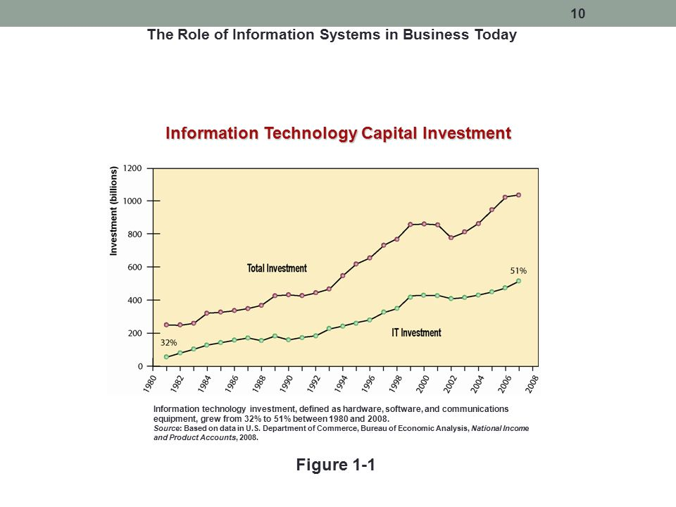 The Role of Information Systems in Business Today Information Technology Capital Investment Figure 1-1 Information technology investment, defined as h