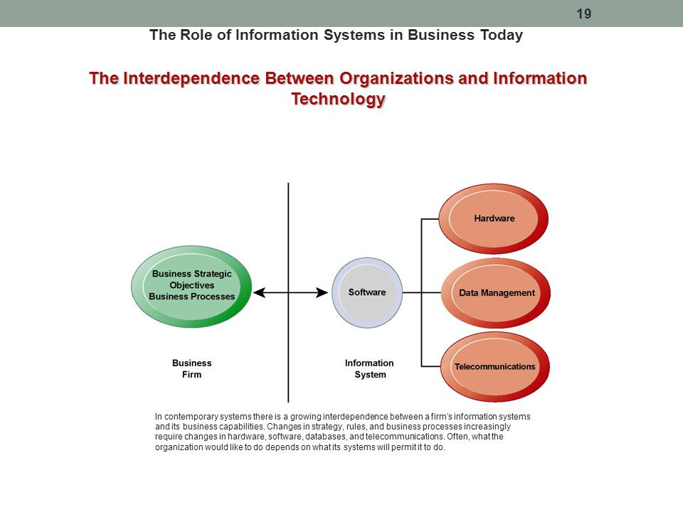 The Interdependence Between Organizations and Information Technology In contemporary systems there is a growing interdependence between a firm's infor