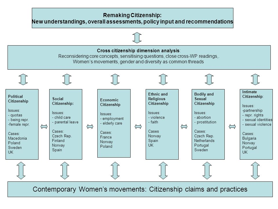 Contemporary Women's movements: Citizenship claims and practices Cross citizenship dimension analysis: Reconsidering core concepts, sensitising questions, close cross-WP readings,.