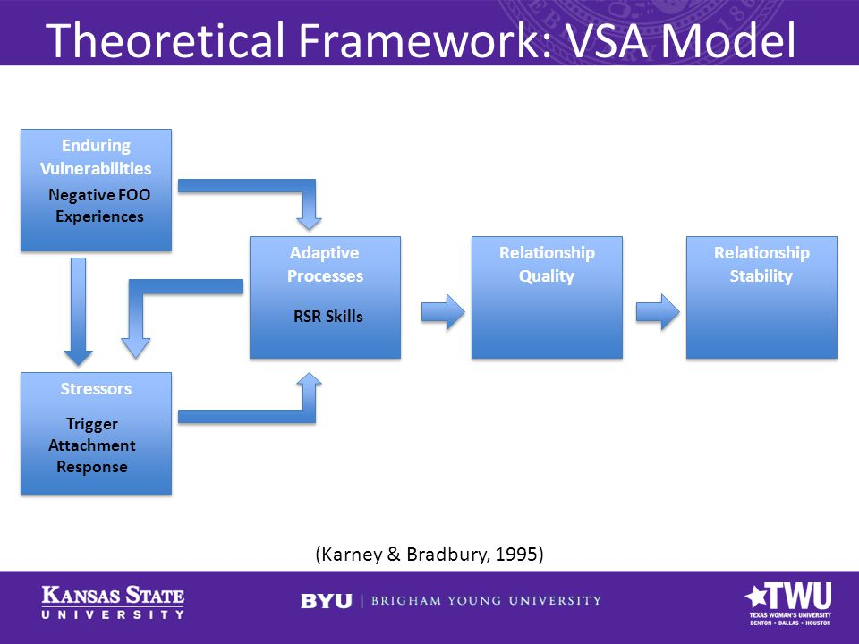 Theoretical Framework: VSA Model (Karney & Bradbury, 1995) Enduring Vulnerabilities Adaptive Processes Stressors Relationship Quality Relationship Stability Negative FOO Experiences Trigger Attachment Response RSR Skills