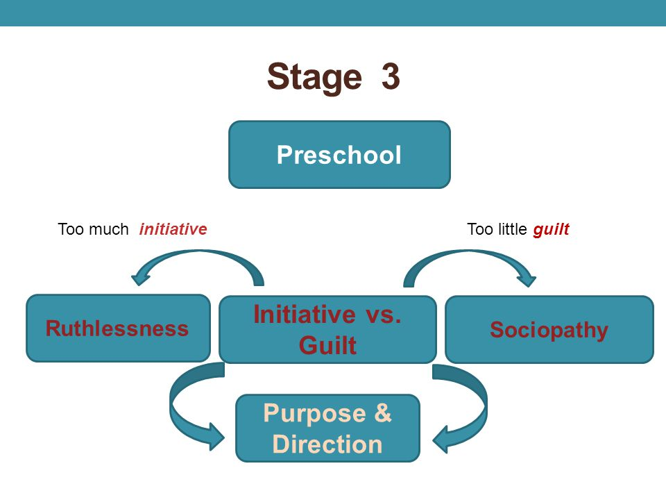 Stage 3 Preschool Ruthlessness Initiative vs. Guilt Sociopathy Purpose & Direction Too much initiativeToo little guilt