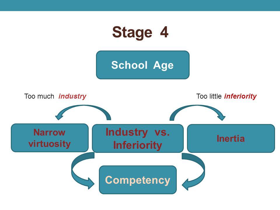 Stage 4 School Age Narrow virtuosity Industry vs. Inferiority Inertia Competency Too much industryToo little inferiority
