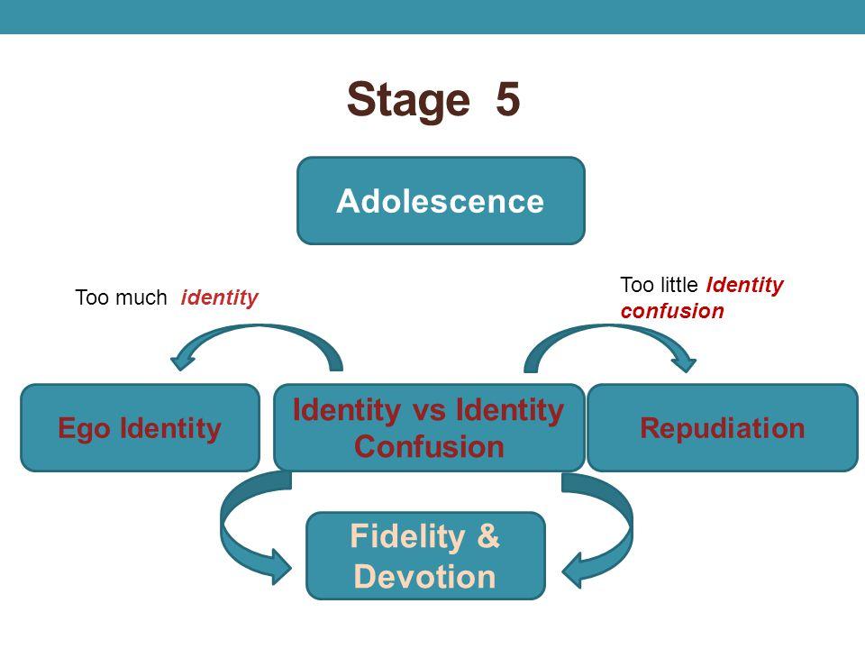 Stage 5 Adolescence Ego Identity Identity vs Identity Confusion Repudiation Fidelity & Devotion Too much identity Too little Identity confusion