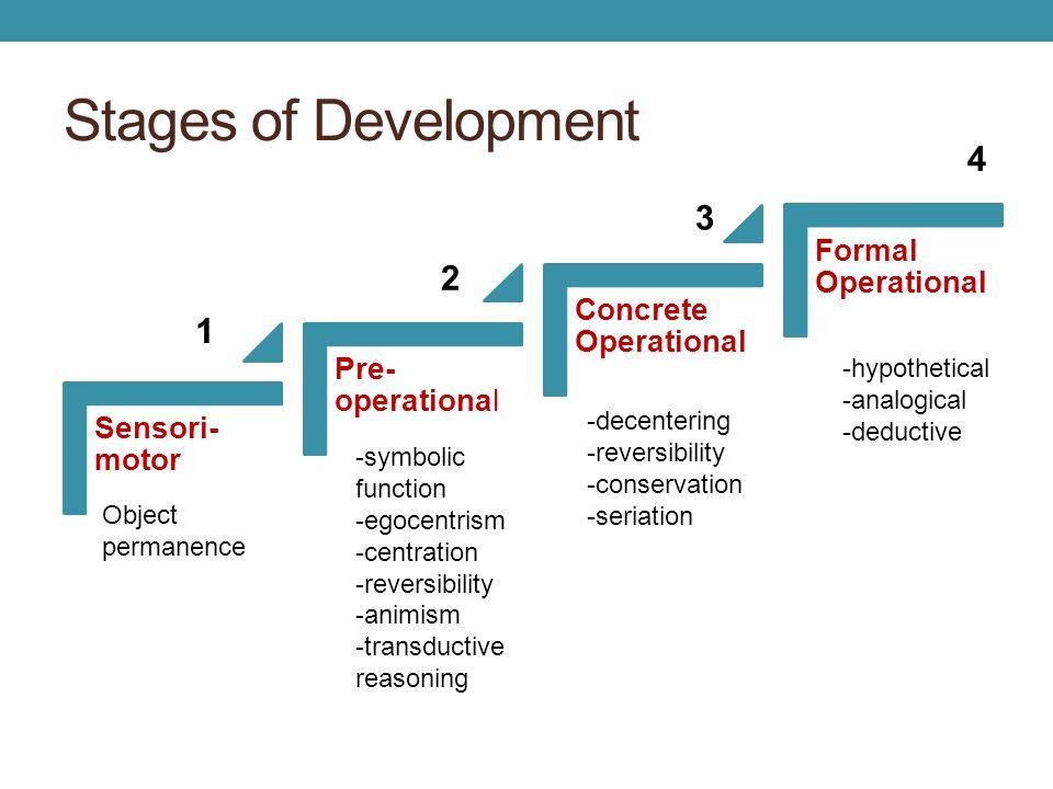 Stages of Development Sensori- motor Pre- operational Concrete Operational Formal Operational 1 2 3 4 Object permanence -symbolic function -egocentris