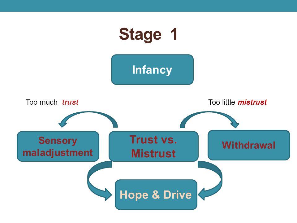 Stage 1 Infancy Sensory maladjustment Trust vs. Mistrust Withdrawal Hope & Drive Too much trustToo little mistrust