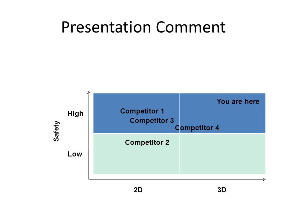 Presentation Comment 2D3D Safety High Low You are here Competitor 1 Competitor 2 Competitor 3 Competitor 4