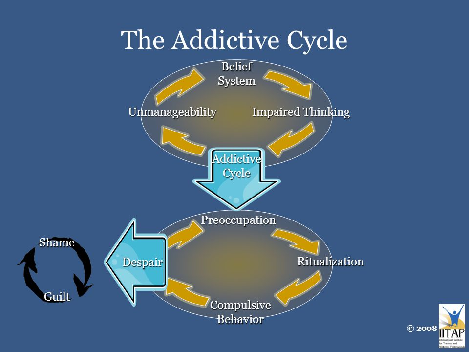 The Addictive Cycle Belief System Impaired Thinking Unmanageability Preoccupation Ritualization Compulsive Behavior Addictive Cycle Despair Guilt Shame © 2008