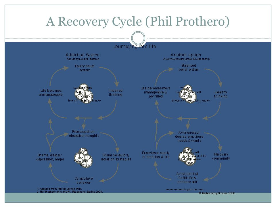 A Recovery Cycle (Phil Prothero)
