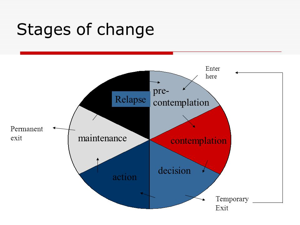 Stages of change pre- contemplation decision action maintenance Relapse Enter here Temporary Exit Permanent exit