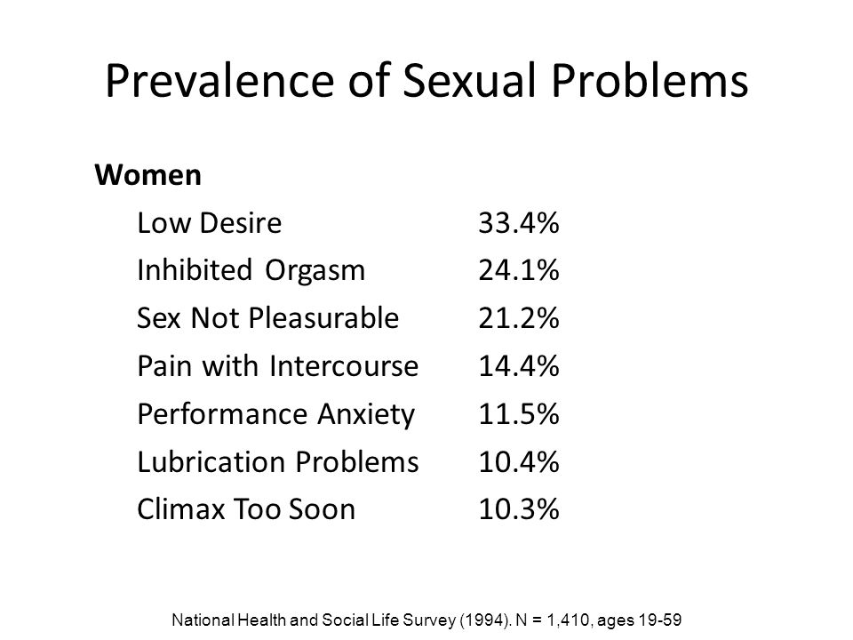 Prevalence of Sexual Problems Women Low Desire 33.4% Inhibited Orgasm24.1% Sex Not Pleasurable21.2% Pain with Intercourse14.4% Performance Anxiety11.5% Lubrication Problems10.4% Climax Too Soon10.3% National Health and Social Life Survey (1994).