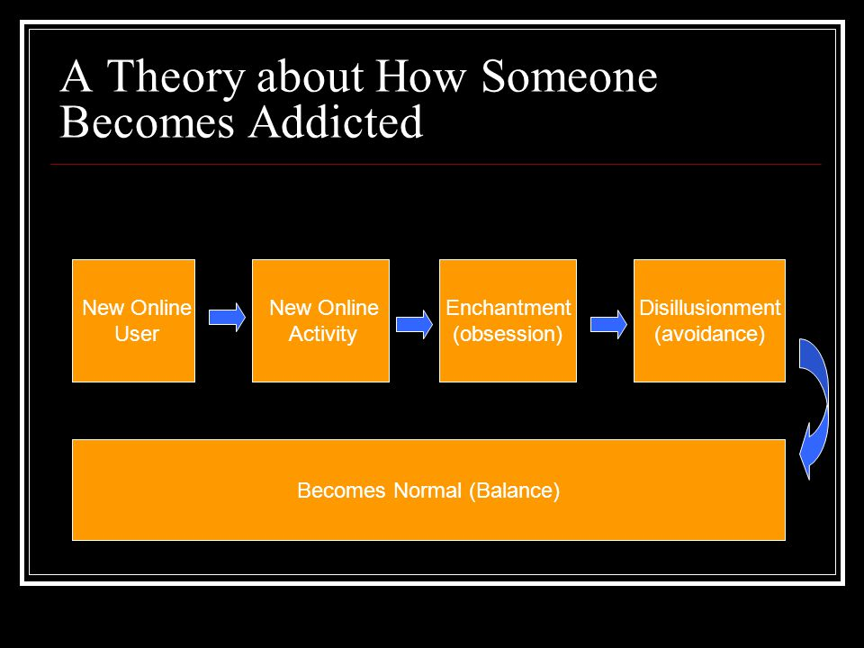 A Theory about How Someone Becomes Addicted New Online User New Online Activity Enchantment (obsession) Disillusionment (avoidance) Becomes Normal (Balance)