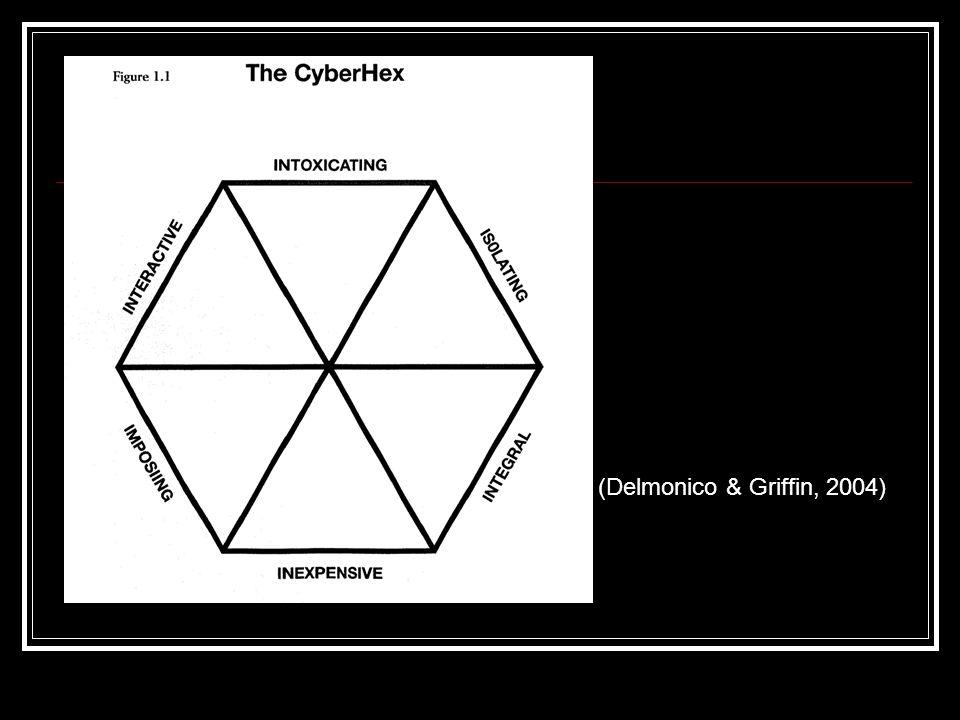 (Delmonico & Griffin, 2004)