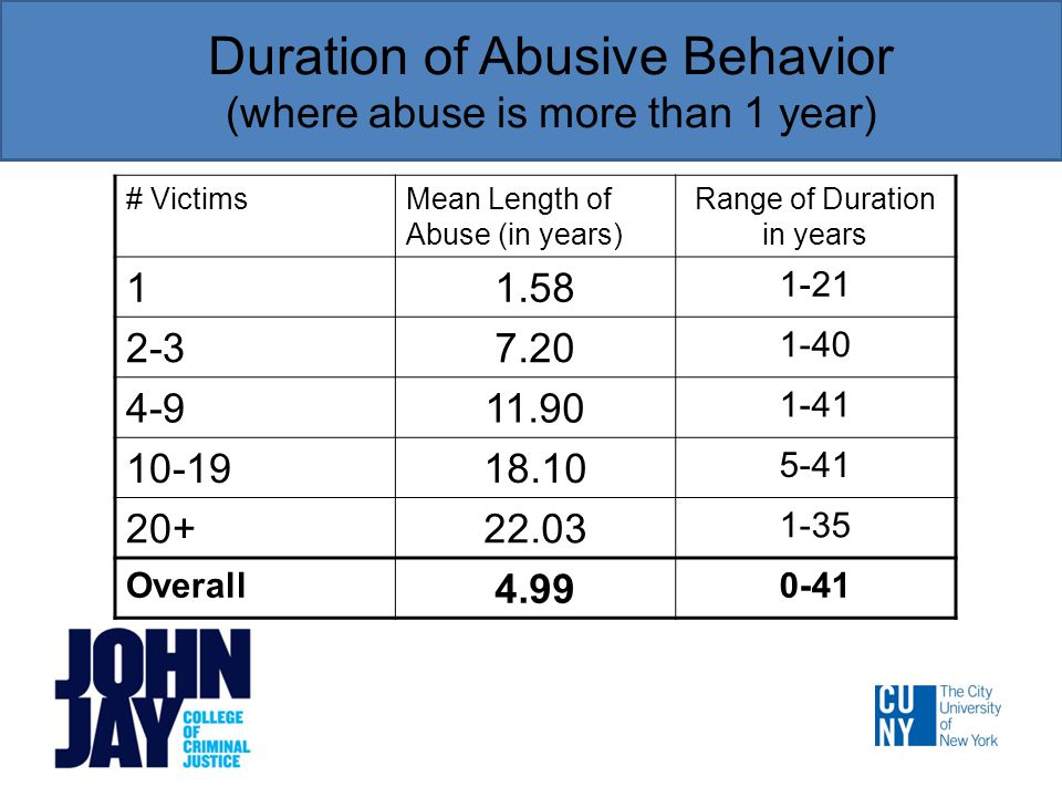 Duration of Abusive Behavior (where abuse is more than 1 year) # VictimsMean Length of Abuse (in years) Range of Duration in years 11.58 1-21 2-37.20 1-40 4-911.90 1-41 10-1918.10 5-41 20+22.03 1-35 Overall 4.99 0-41